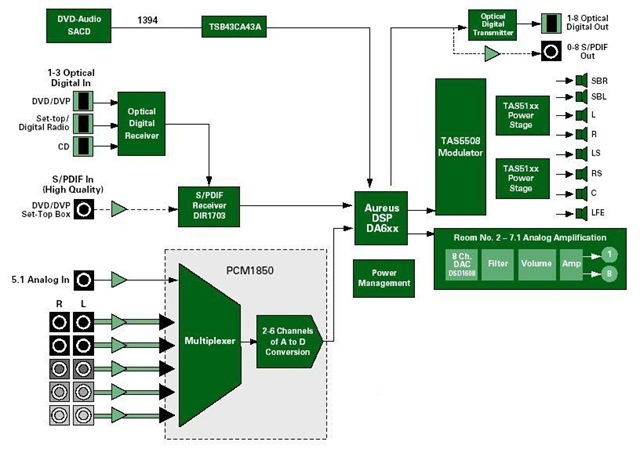 Hd Receiver Block Diagram